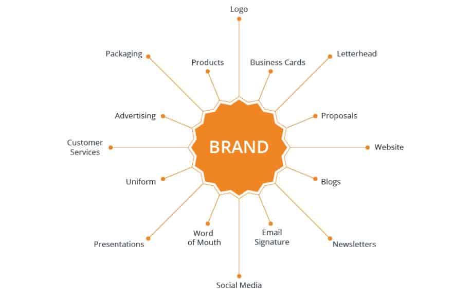 Brand elements infographic