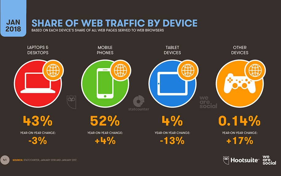 Traffic by device graphic