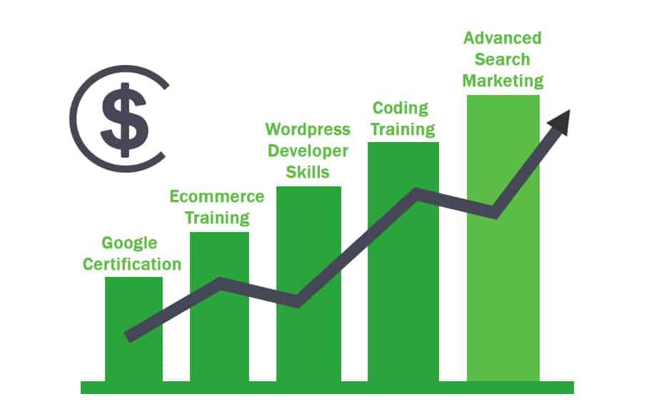 Digital training to drive revenue graphic