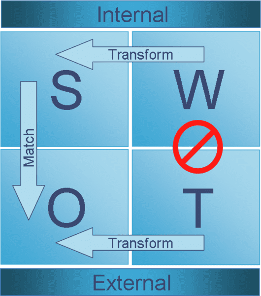Business strategy definition Swot_analysis