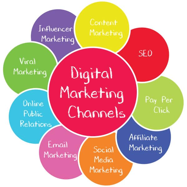 A Map of Digital Marketing Channels