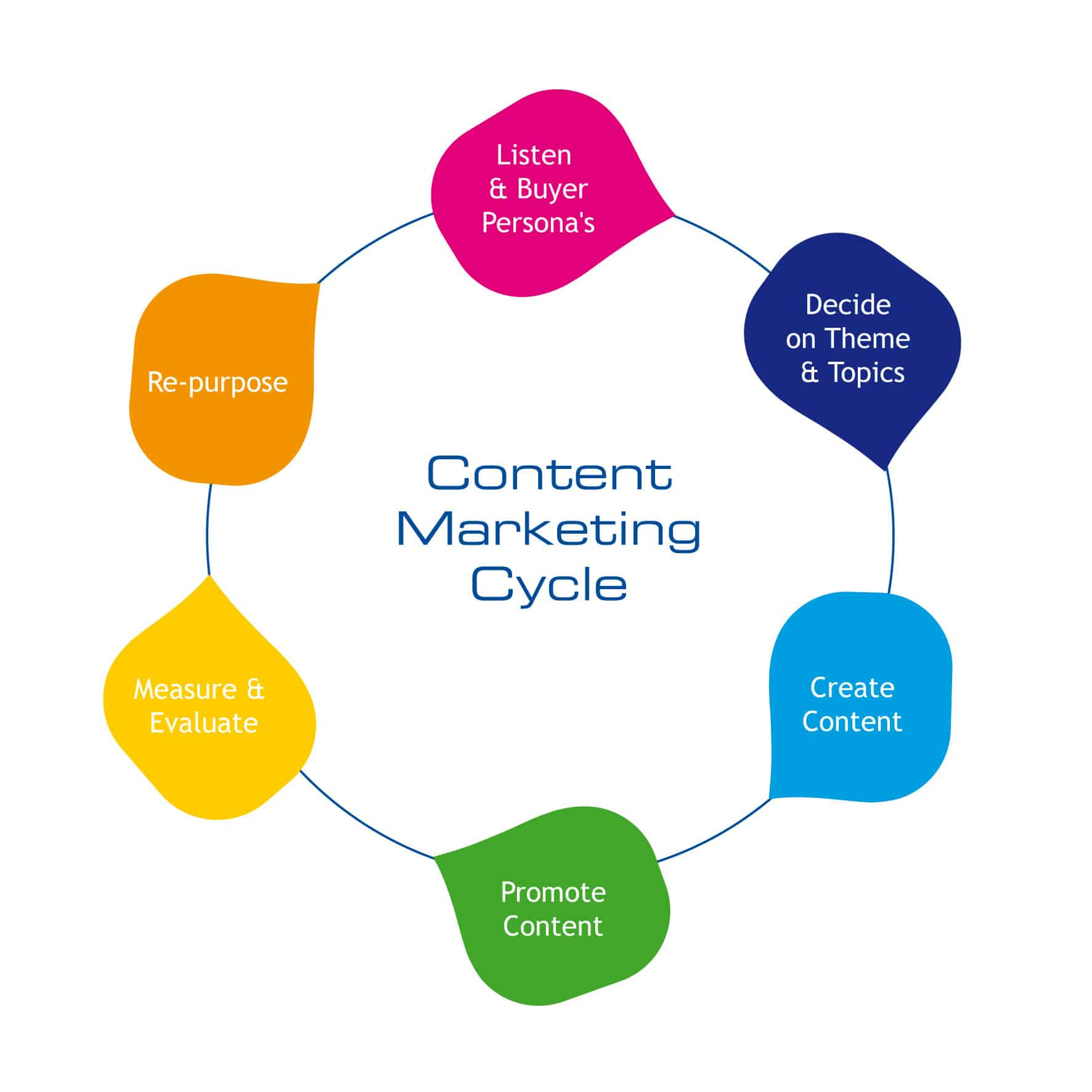 Content marketing cycle image for What Is A Content Management System blog