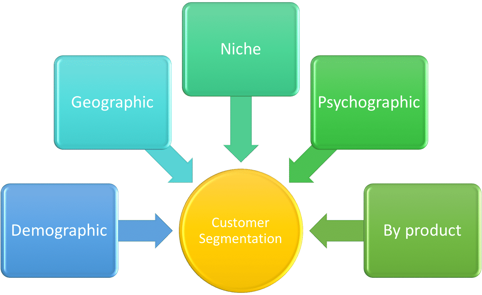 Customer segmentation groups