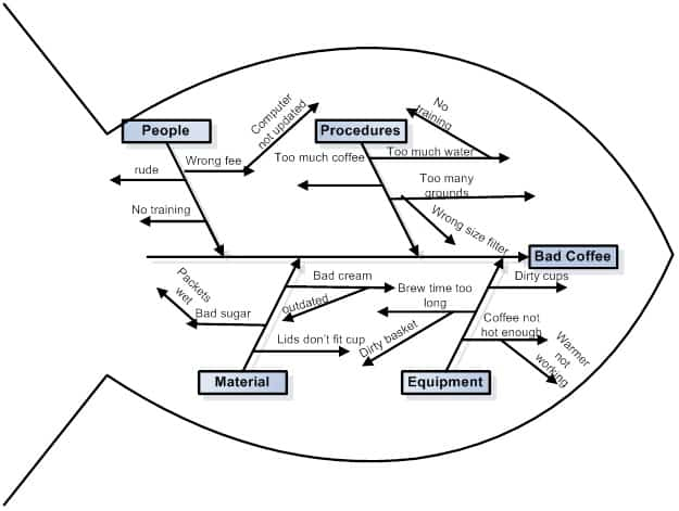 What Is Quality Control - fishbone diagram