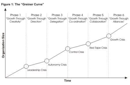 business-strategy-definition-greiner-theory-graph