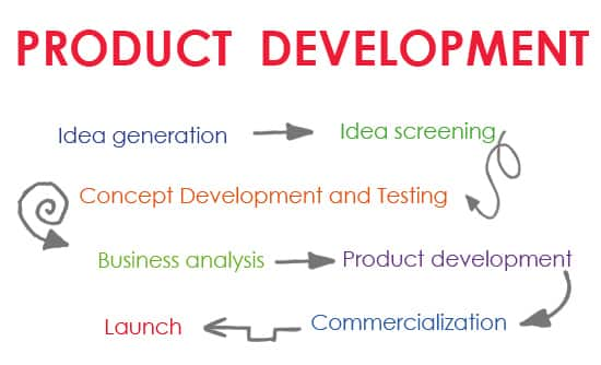 New Product Development Process in 8 Steps