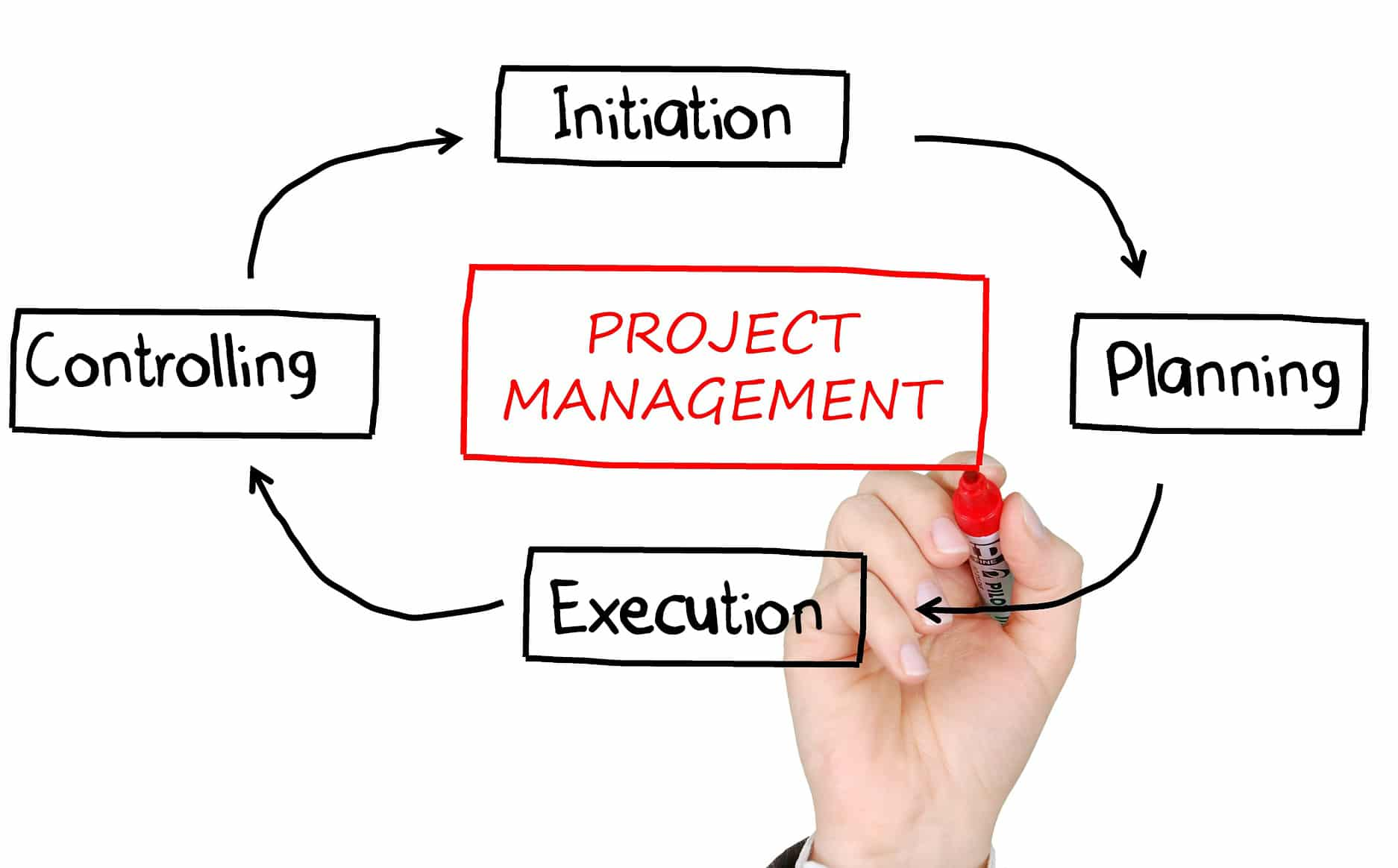 Project Management Training What It Teaches You and Where to Get It