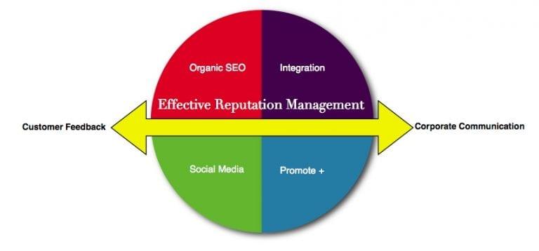 ProfileTree reputation management