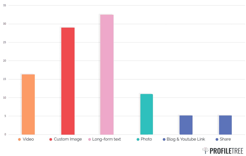 Subject chart for ProfileTree LinkedIn posting blog