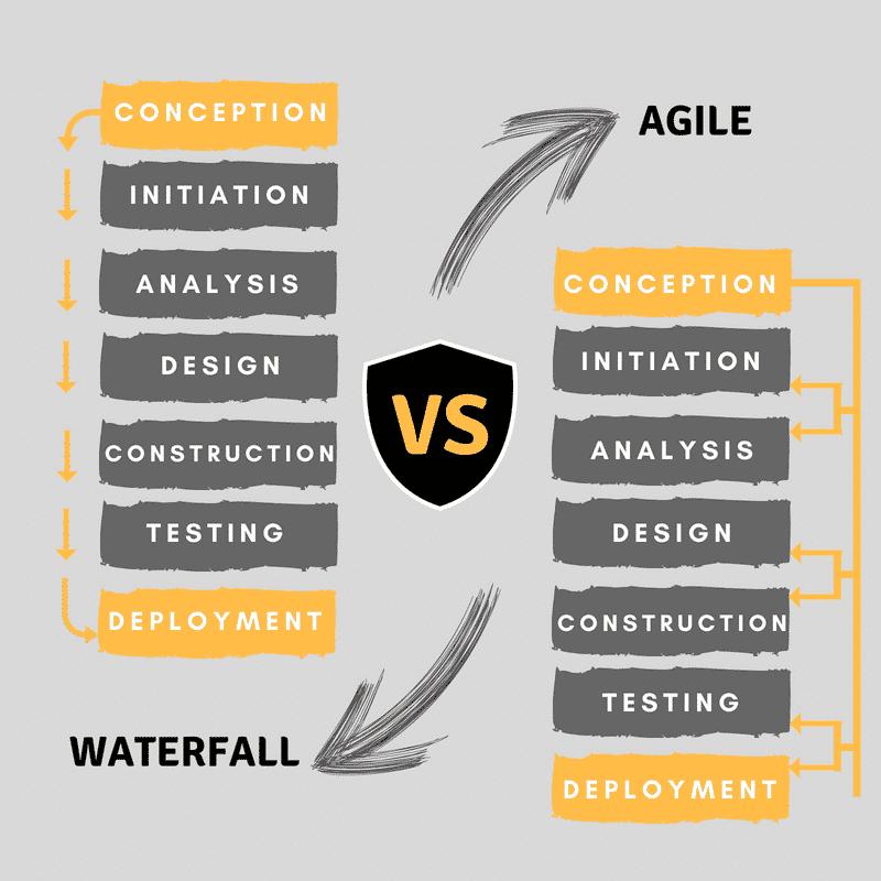 Waterfall vs Agile graphic