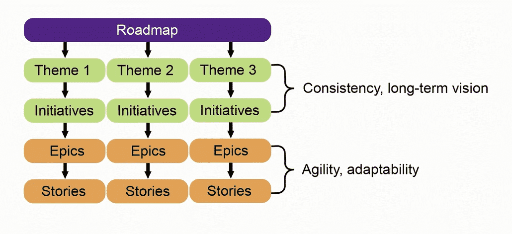 Agile Road Map, Themes, Epics, Stories