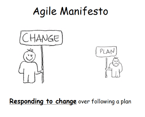 Responding to Change-Over following a fixed plan-Agile Manifesto