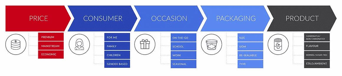 Cold-bevarage-category-management