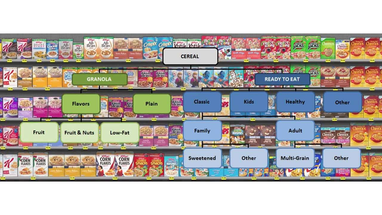 consumer decision tree-category-management-cereals
