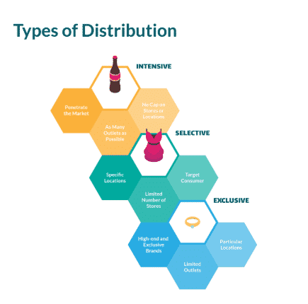 Retail Strategy-Types of Distribution