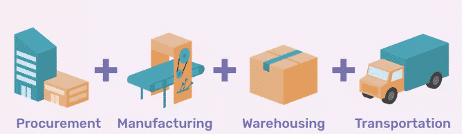 Retail-strategy-supply-chain-definition