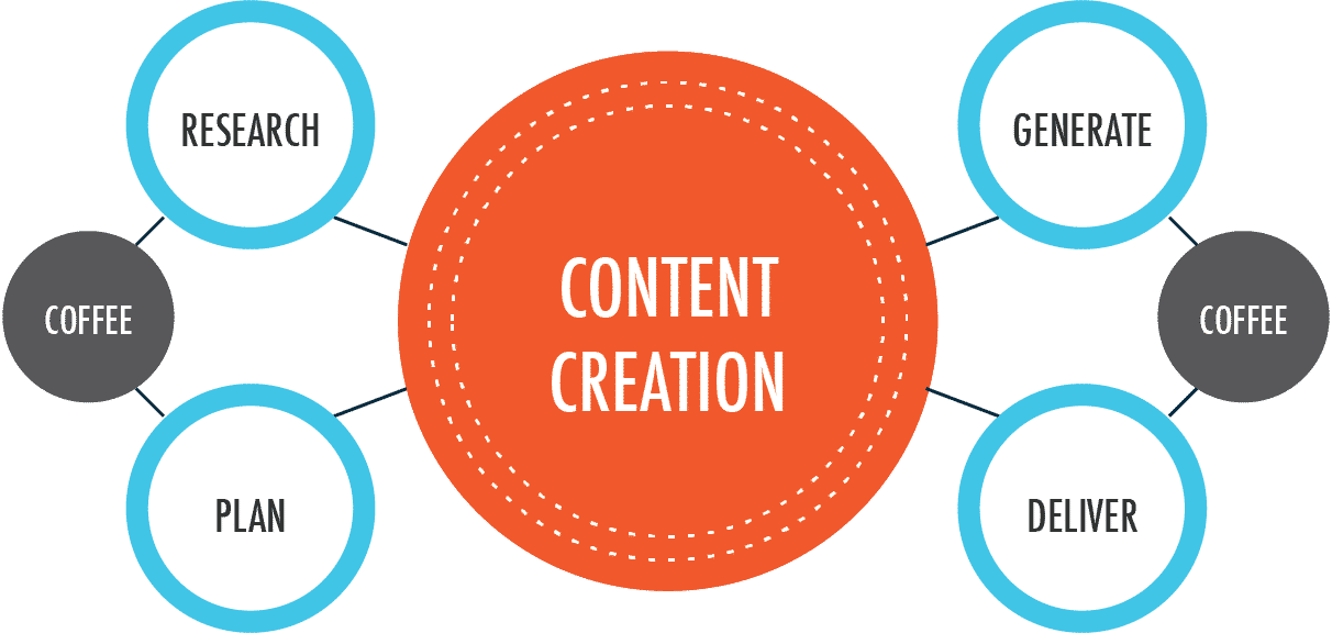 agile content strategy