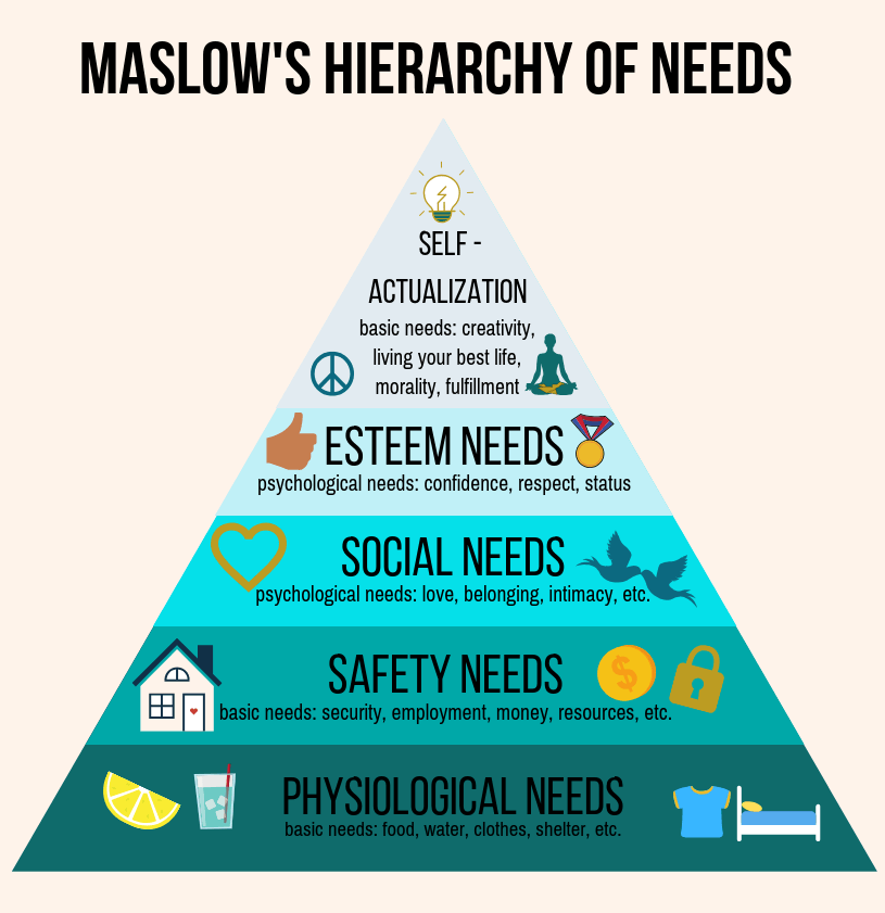 maslow's hierarchy of needs triangle.