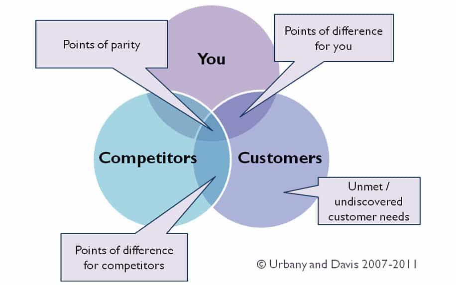 Brand Positioning Basics: Establish Your Brand in Easy 4 Steps 4
