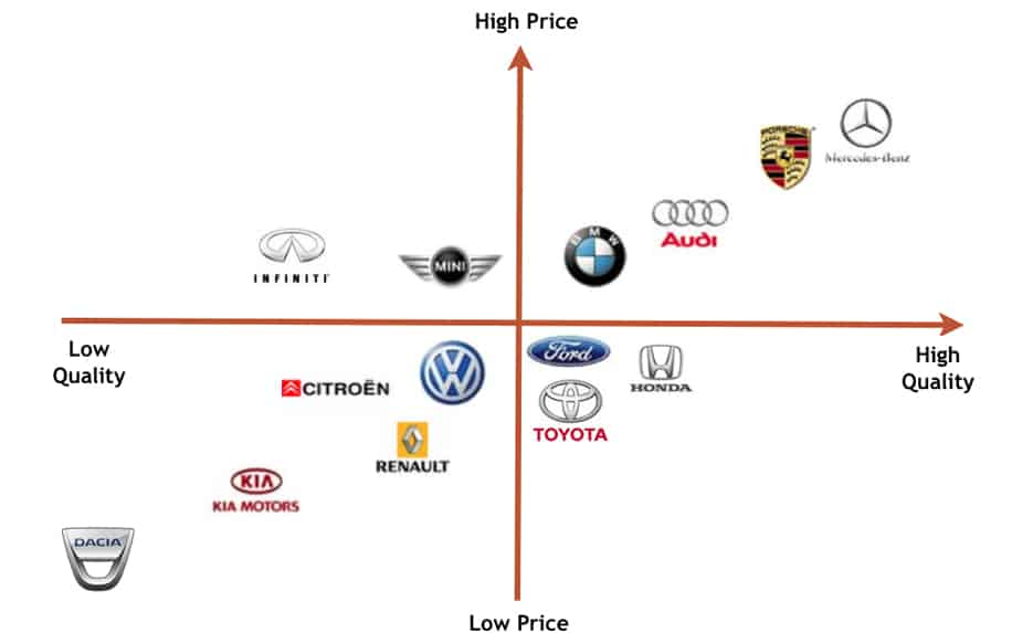 Audi's brand position is a mixture of luxury and performance.