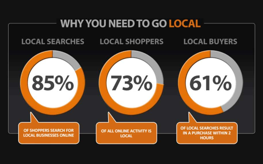 Local web hosting for SEO stats