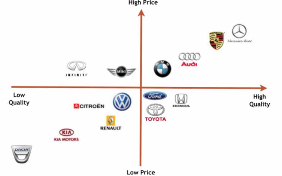 a compass or perceptual mapping of worth on different car brands