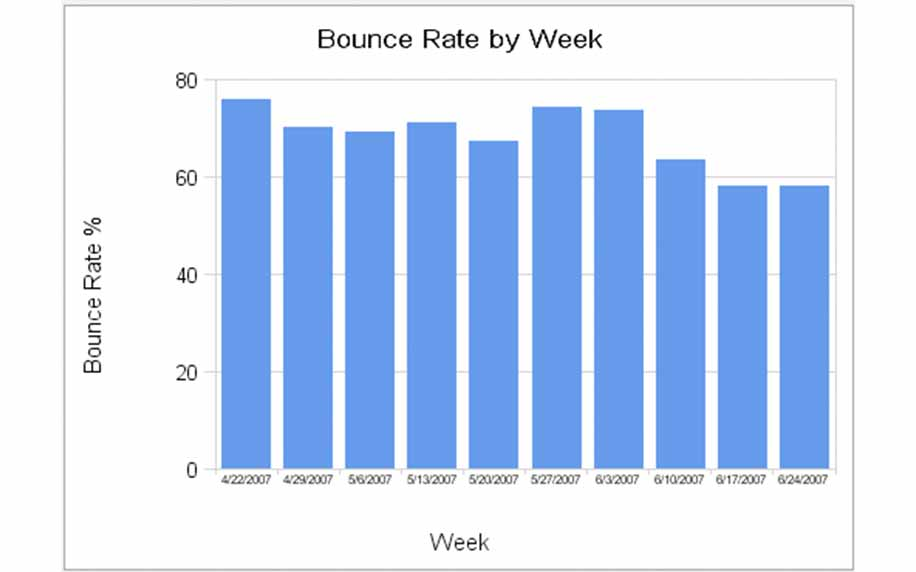 A weekly bounce rate graph used to analyse marketing kpi's