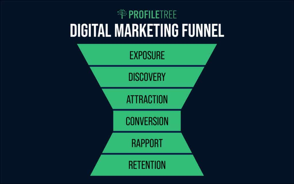 a digital marketing funnel infographic