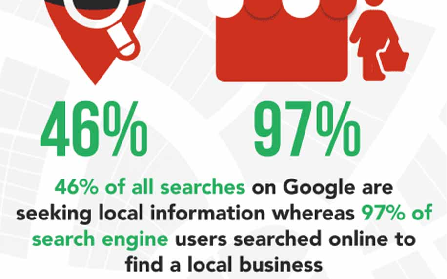 graphic explaining 46% of searches on google are local search and 97% of search engine users are using them for local business