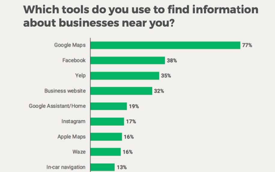 a graph depicting the online tools people use to find businesses