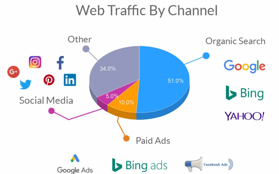 a pie chat depicting web traffic by different channels like social media, paid ads, and organic search