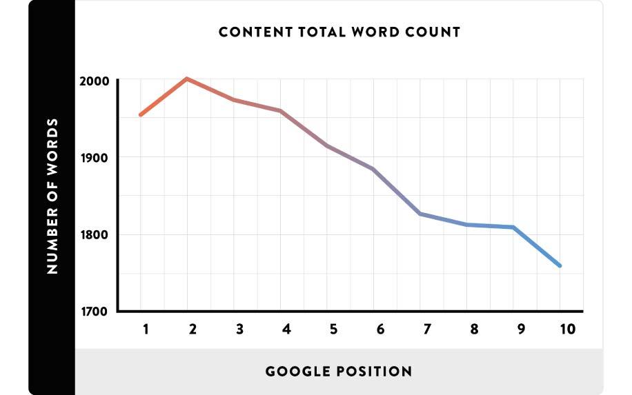 Google medic wordcount stats