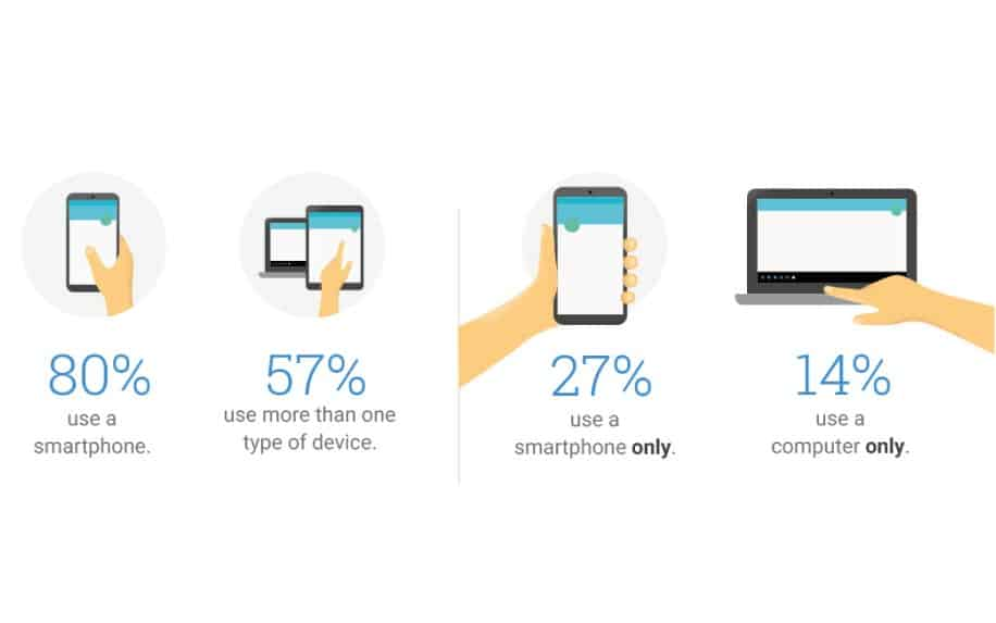 Google mobile users stats
