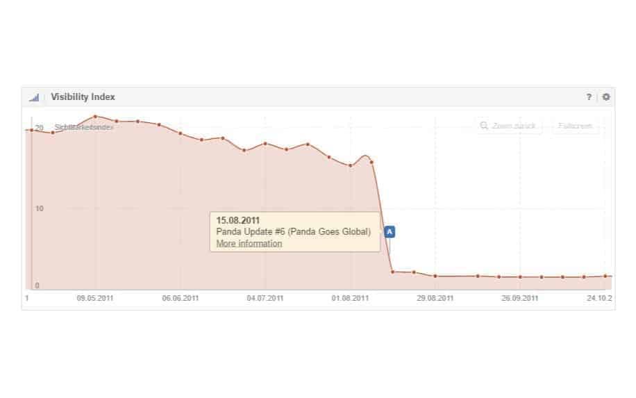 Google panda update impact on traffic
