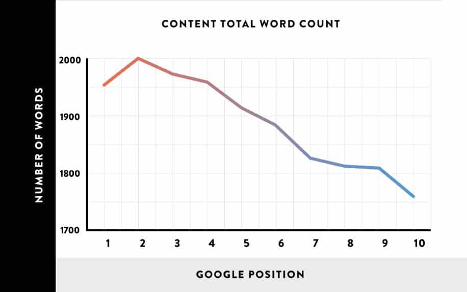 SEO Wordcount stats