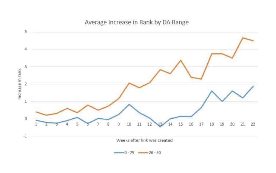 Domain authority stats