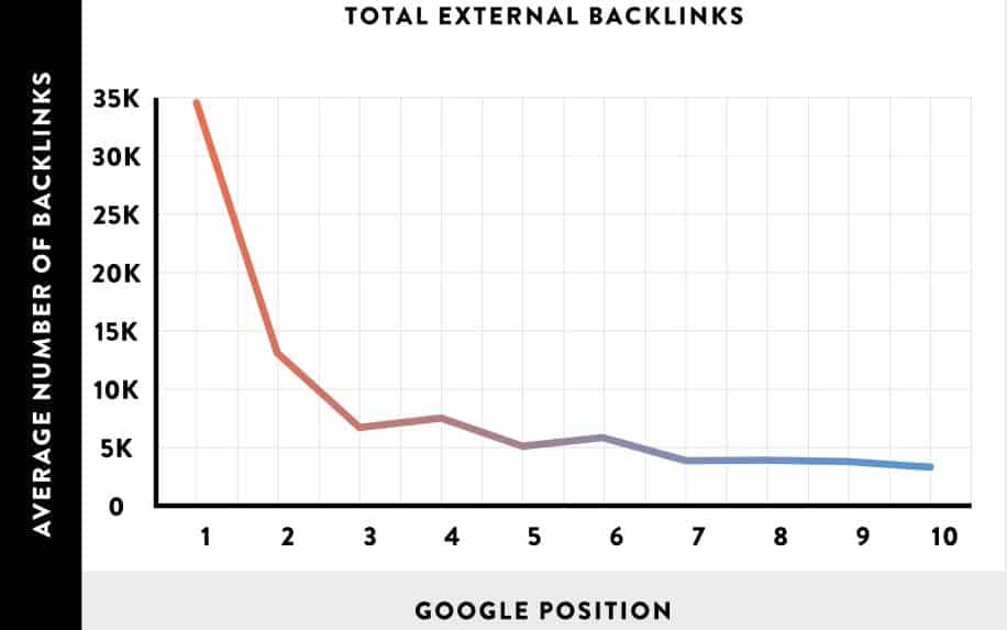 Backlink stats