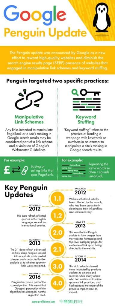 Google Penguin Update infographic