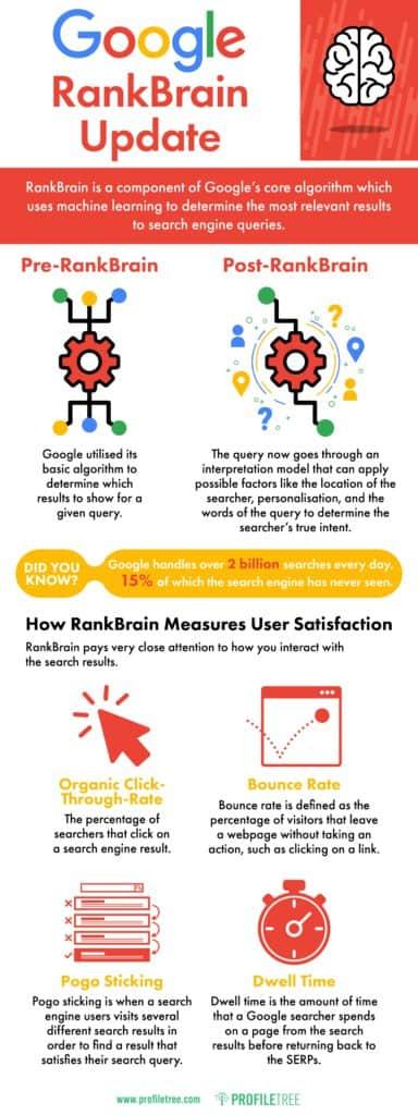 PT Google RankBrain Update infographic