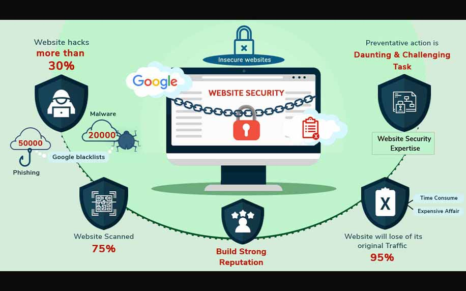 infographic showing the issues you can encounter and why web security is essential