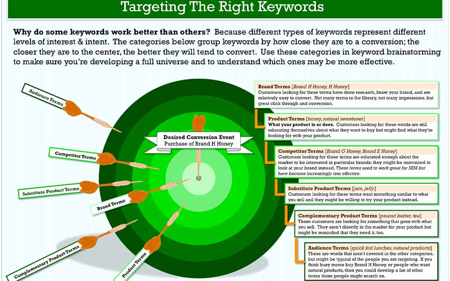 infographic of understanding different keywords