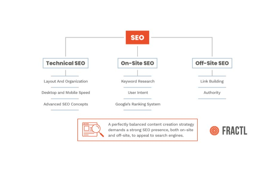May 22 SEO practices inforgraphic