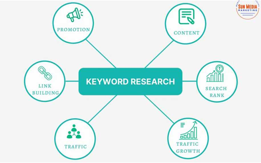 infographic of some ways of doing keyword research
