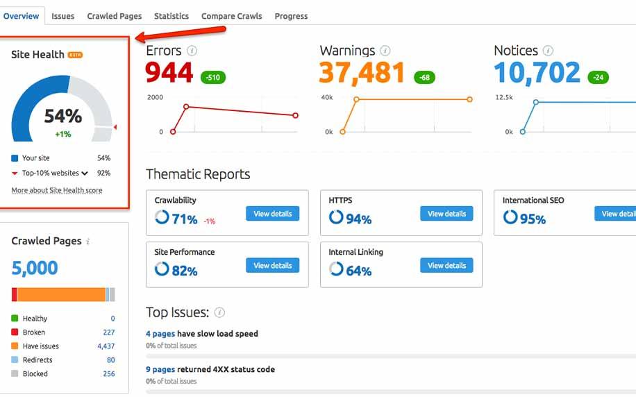an image showing site audit data on semrush