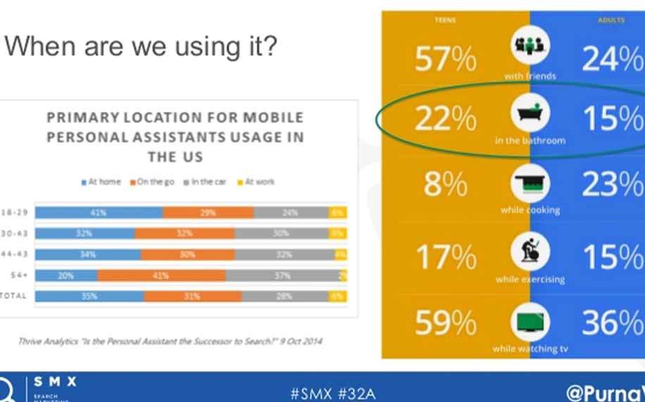 infographic showing primary location for mobile assistants in the USA