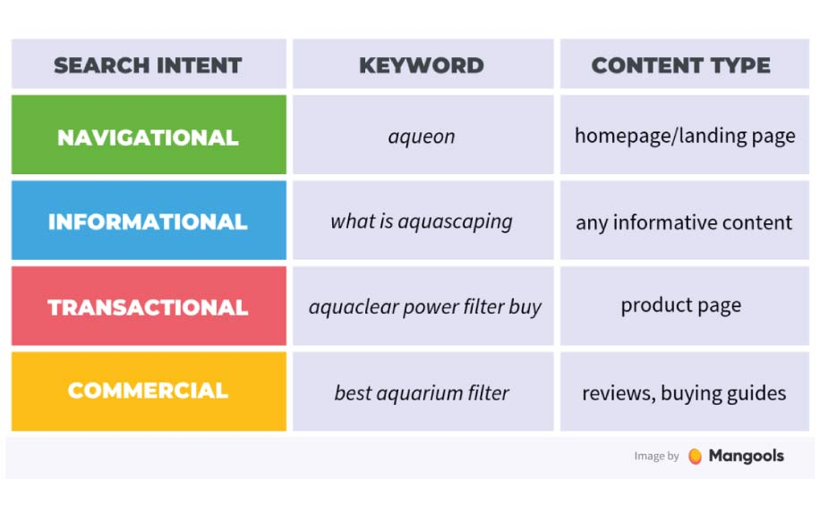 Search intent infographic