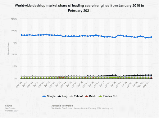 Comparison of search engine market shares in the past decade. Image Credit: Statistica
