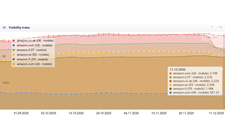 Amazon's Visibility Index