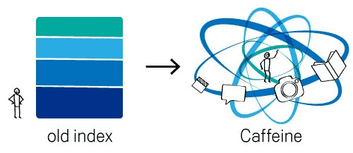 Visual description of how googles indexing has changed from old (blocky grip index) to caffeine update index (shape of an atom).