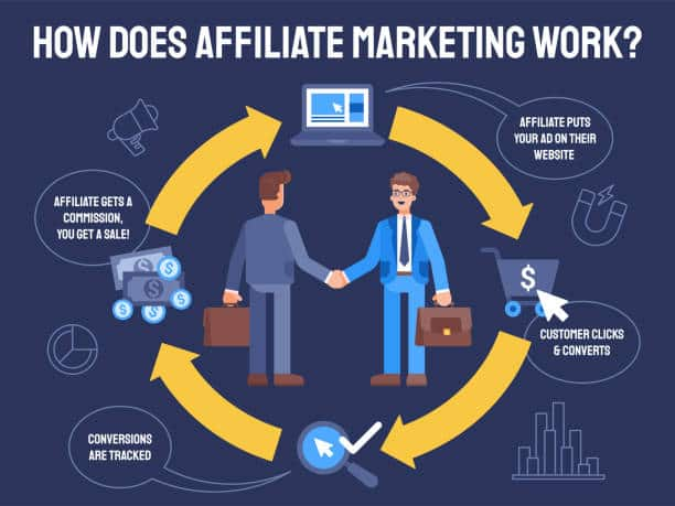 This colorful illustration shows affiliate marketing. Two businessmen wearing suits and ties are shaking hands. This illustration demonstrates a successful agreement and a mutually profitable partnership.